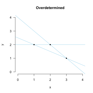 Fitting lines with three points (overdetermined).
