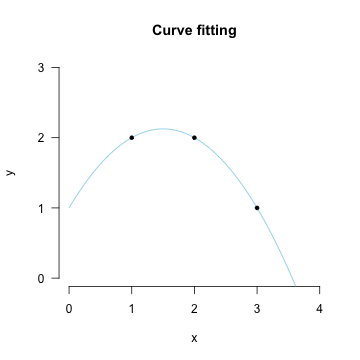 Fitting a curve with three points
