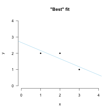 Fitting the line that minimizes the sum of squared errors.