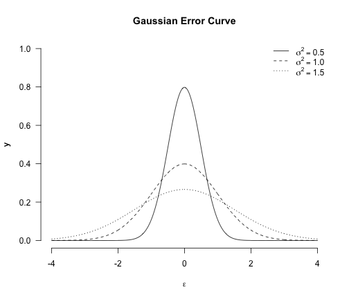 Shows three Normal distributions with different variance.