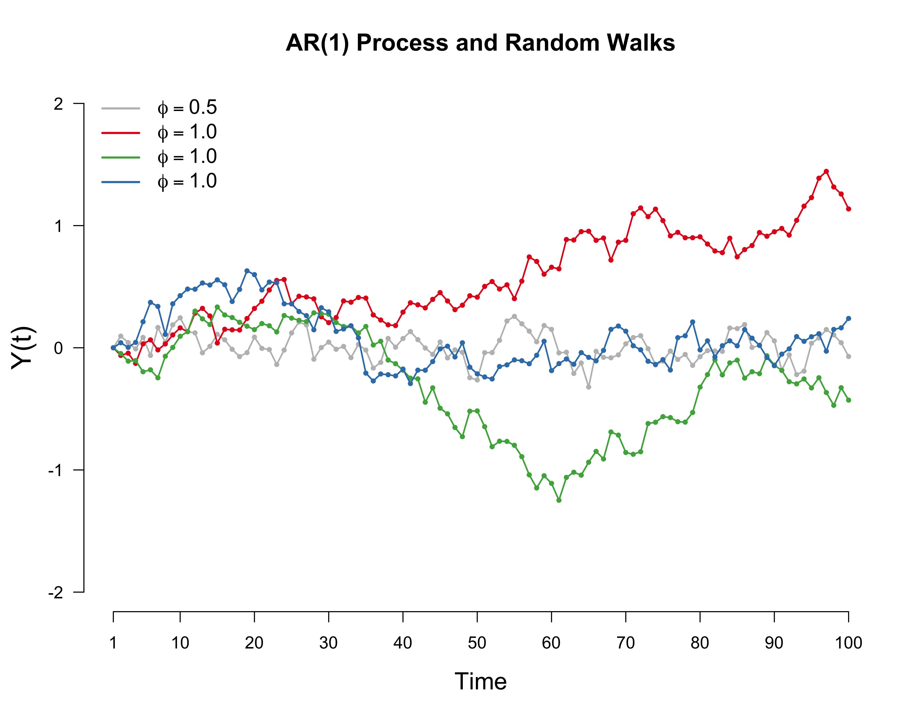 Spurious correlations and random walks