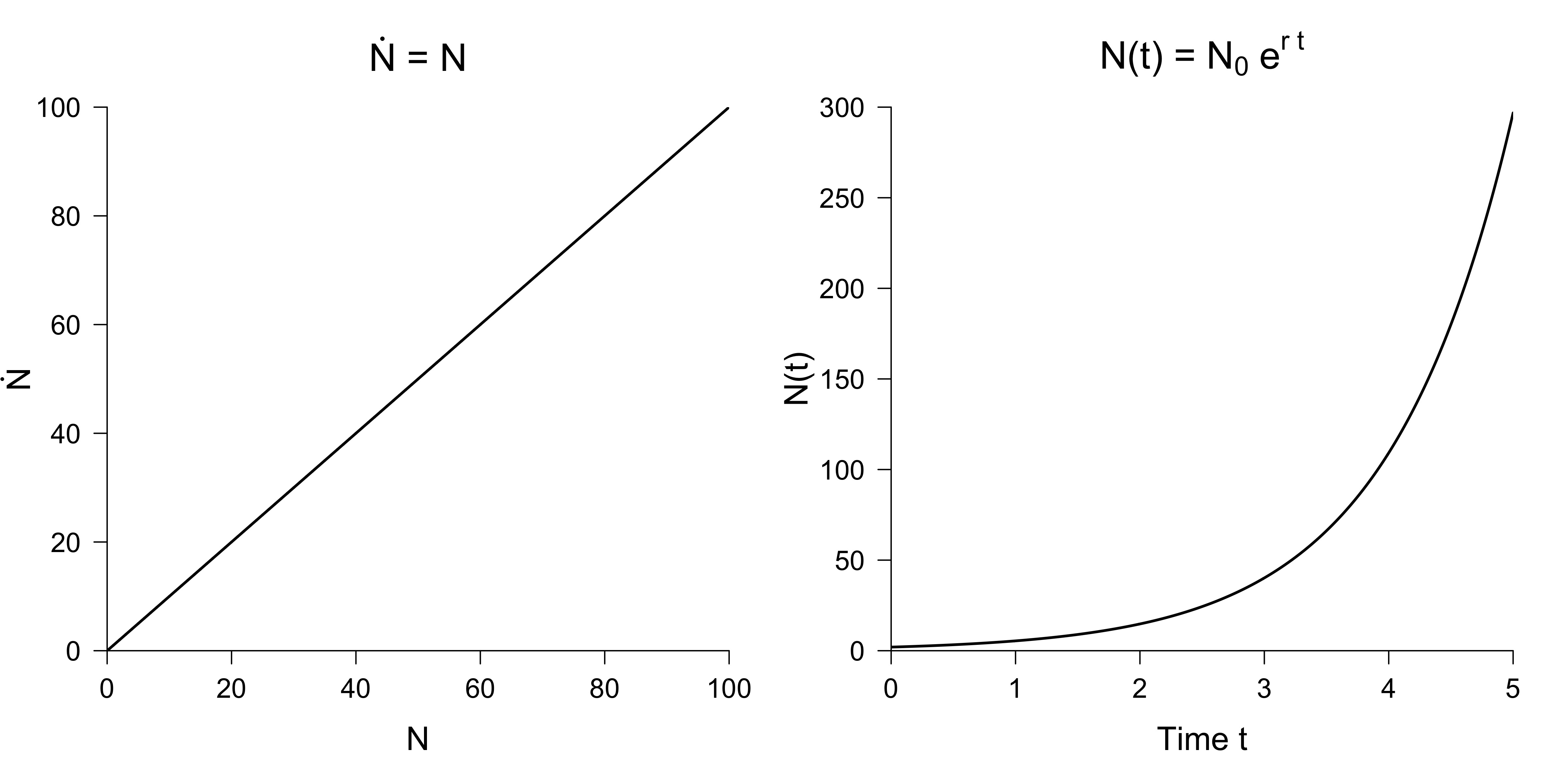 Infectious diseases and nonlinear differential equations